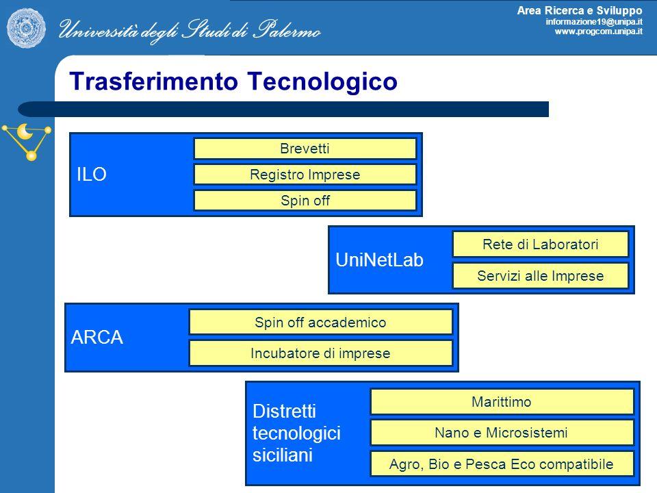Università degli Studi di Palermo Area Ricerca e Sviluppo informazione19@unipa.it www.progcom.unipa.it Trasferimento Tecnologico UniNetLab Rete di Laboratori Servizi alle Imprese Distretti tecnologici siciliani Marittimo Nano e Microsistemi Agro, Bio e Pesca Eco compatibile ILO Brevetti Registro Imprese Spin off ARCA Spin off accademico Incubatore di imprese