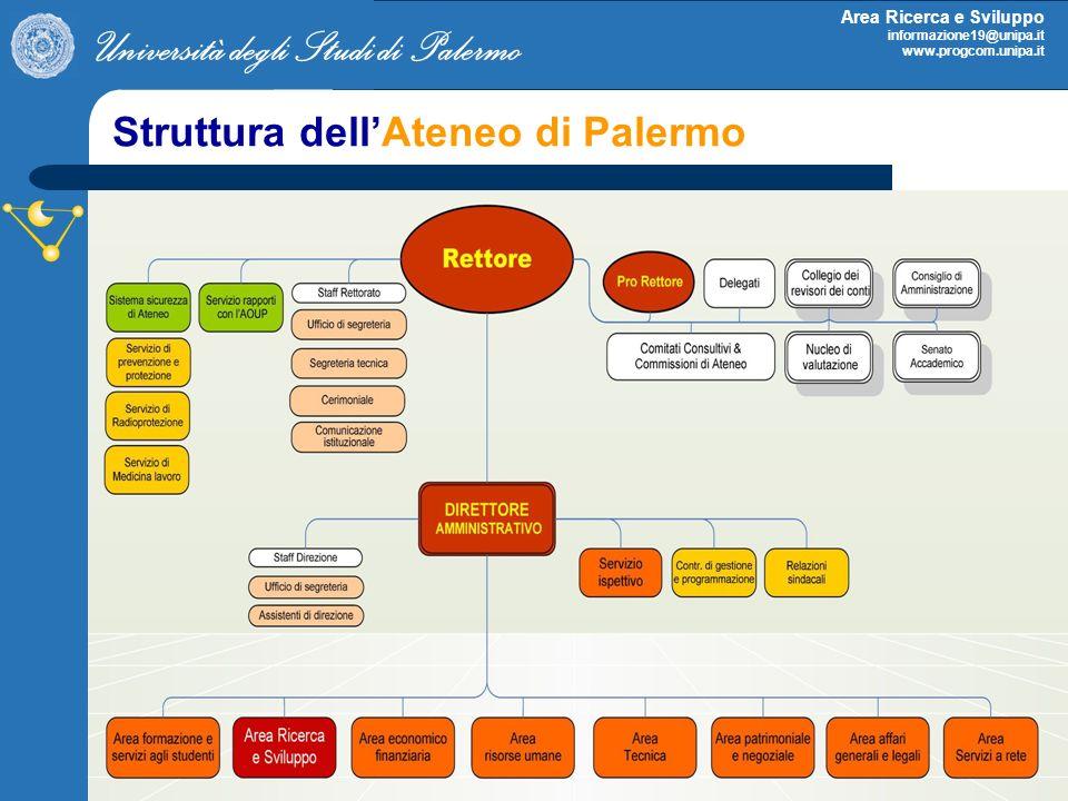Università degli Studi di Palermo Area Ricerca e Sviluppo informazione19@unipa.it www.progcom.unipa.it Struttura dellAteneo di Palermo