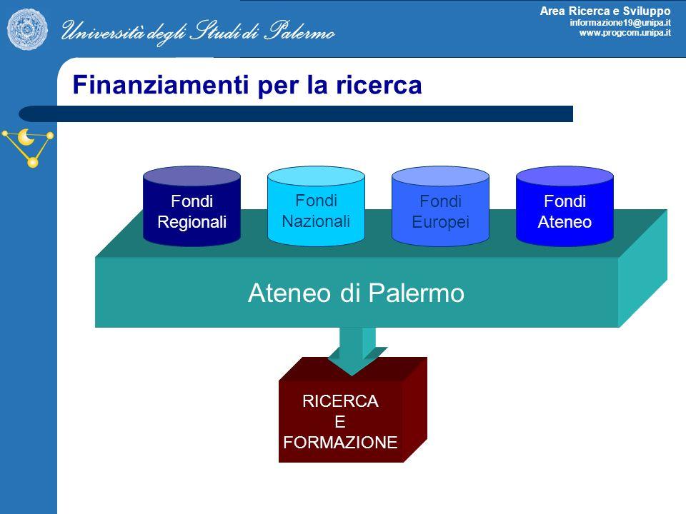 Università degli Studi di Palermo Area Ricerca e Sviluppo informazione19@unipa.it www.progcom.unipa.it Finanziamenti per la ricerca RICERCA E FORMAZIONE Ateneo di Palermo Fondi Regionali Fondi Nazionali Fondi Europei Fondi Ateneo