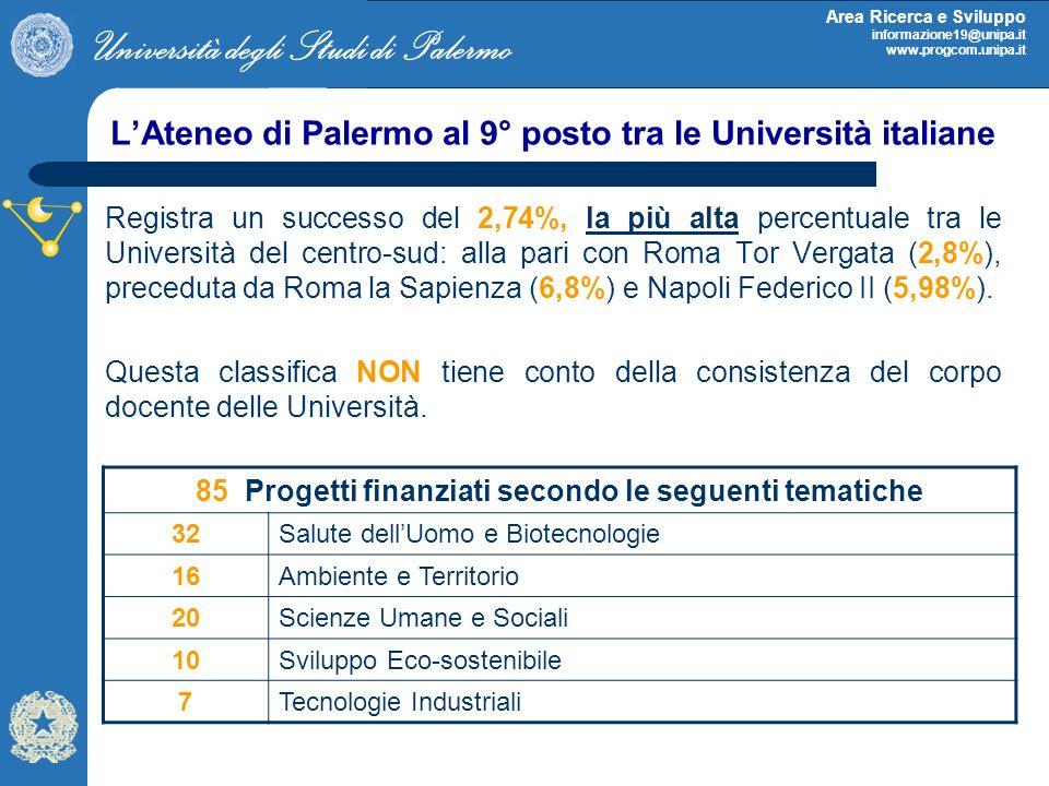 Università degli Studi di Palermo Area Ricerca e Sviluppo informazione19@unipa.it www.progcom.unipa.it LAteneo di Palermo al 9° posto tra le Universit