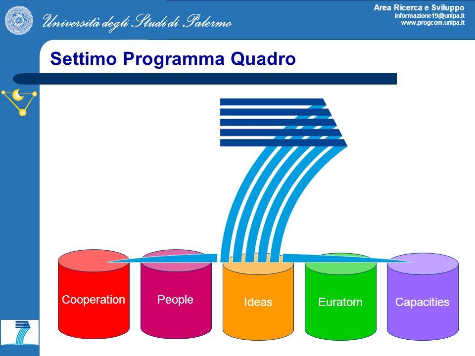 Università degli Studi di Palermo Area Ricerca e Sviluppo informazione19@unipa.it www.progcom.unipa.it Settimo Programma Quadro Capacities Cooperation Euratom People Ideas