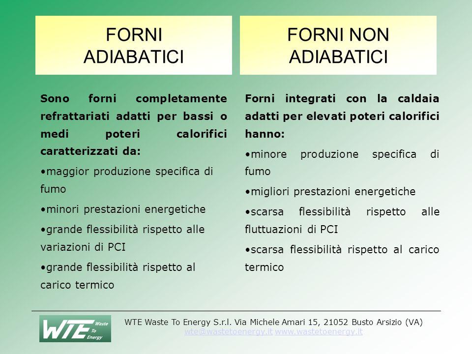 WTE Waste To Energy S.r.l.
