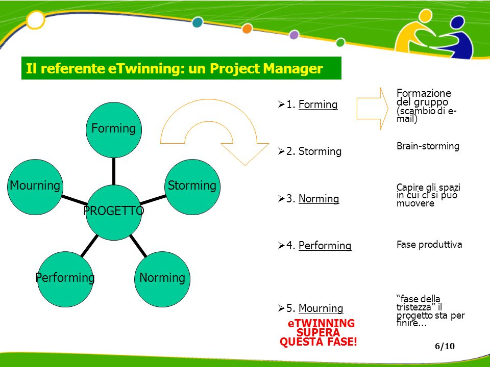 Il referente eTwinning: un Project Manager PROGETTOFormingStormingNormingPerformingMourning 1.