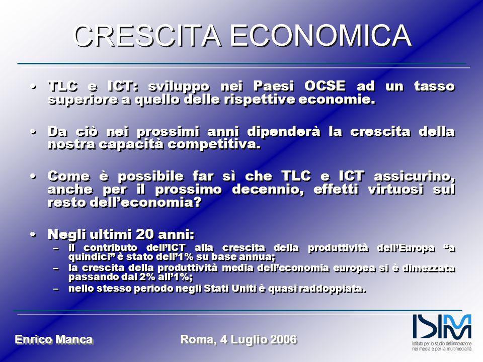 Enrico Manca Roma, 4 Luglio 2006 CRESCITA ECONOMICA TLC e ICT: sviluppo nei Paesi OCSE ad un tasso superiore a quello delle rispettive economie. Da ci