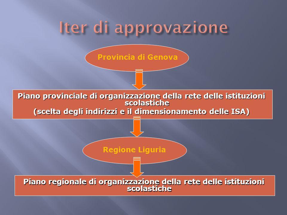 Provincia di Genova Piano regionale di organizzazione della rete delle istituzioni scolastiche Regione Liguria Piano provinciale di organizzazione del