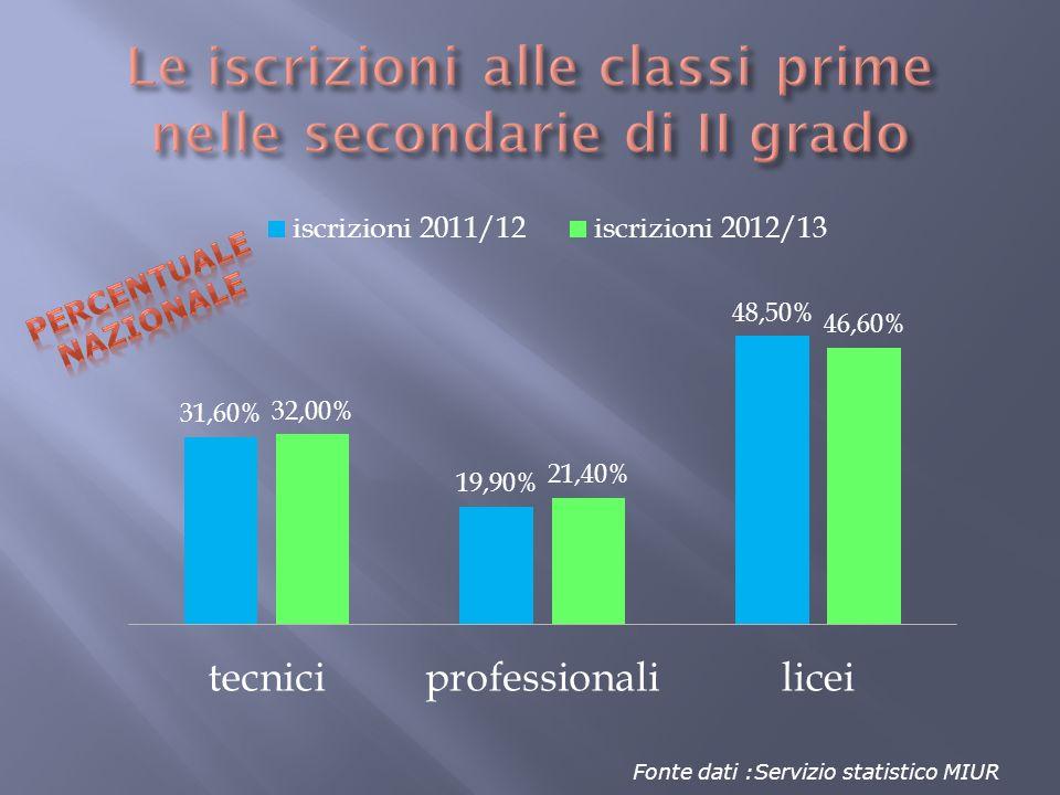 Fonte dati :Servizio statistico MIUR