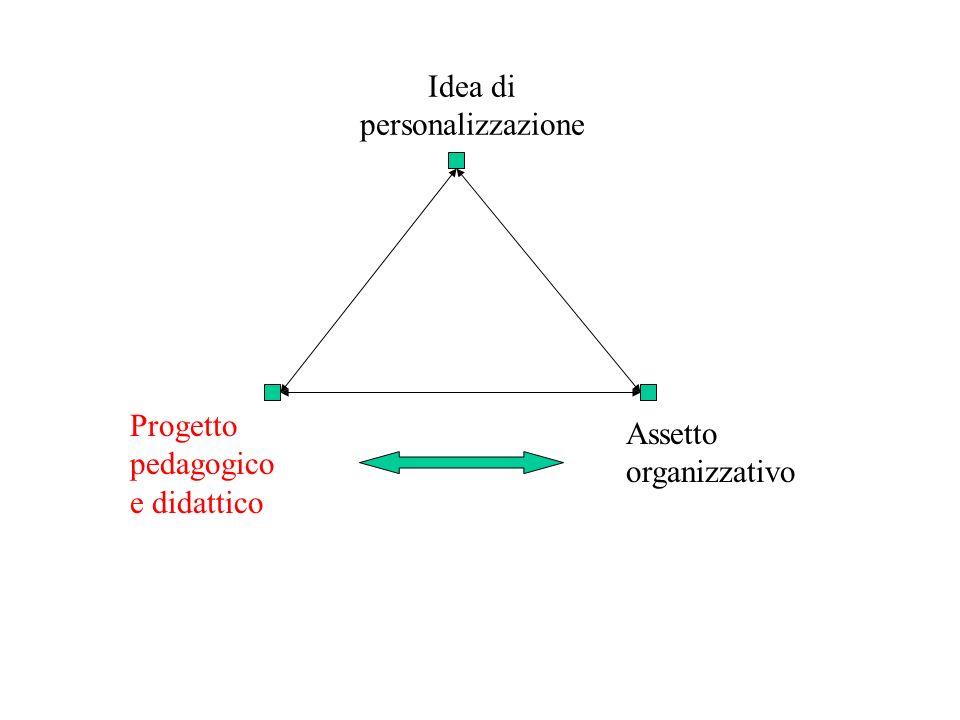 Il progetto pedagogico e didattico 1.I segnavia del percorso formativo PECUP Obiettivi generali del processo formativo OSA 2.