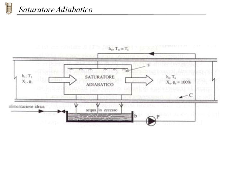 Saturatore Adiabatico