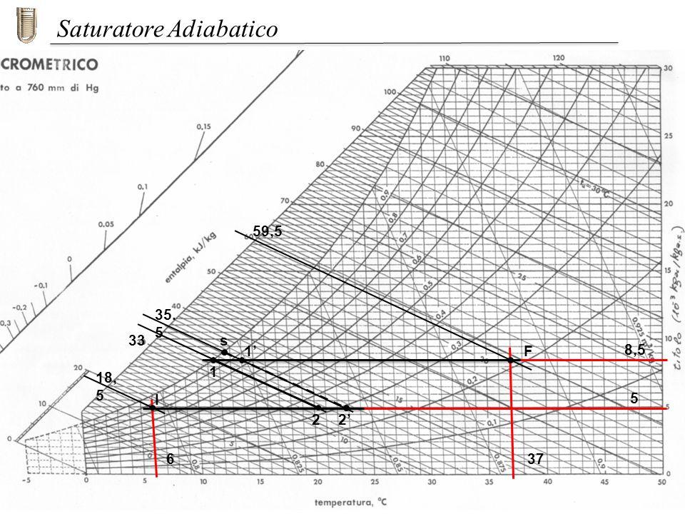 I F 8,5 5 22 1 1 59,5 35. 5 18, 5 33 Saturatore Adiabatico 637 s