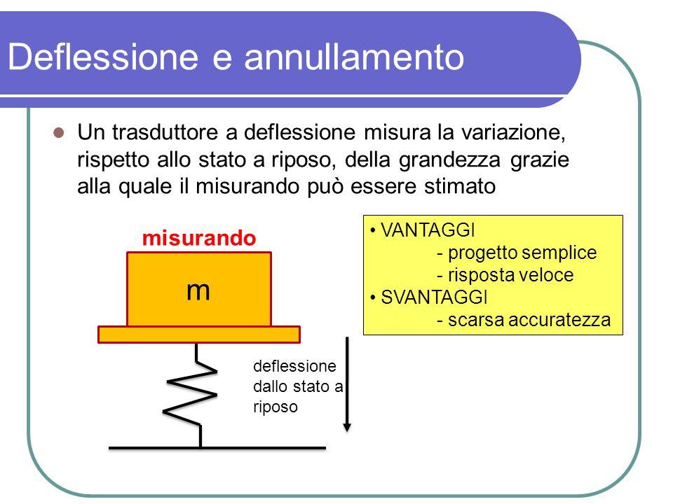 Deflessione e annullamento Un trasduttore a deflessione misura la variazione, rispetto allo stato a riposo, della grandezza grazie alla quale il misur