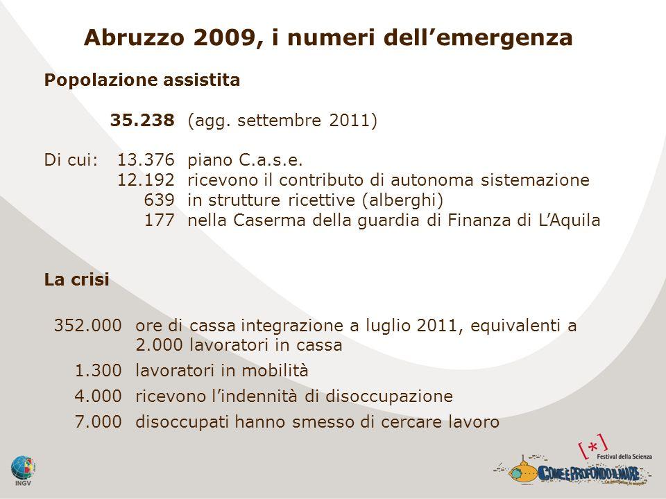 Abruzzo 2009, i numeri dellemergenza Popolazione assistita 35.238(agg. settembre 2011) Di cui:13.376piano C.a.s.e. 12.192ricevono il contributo di aut