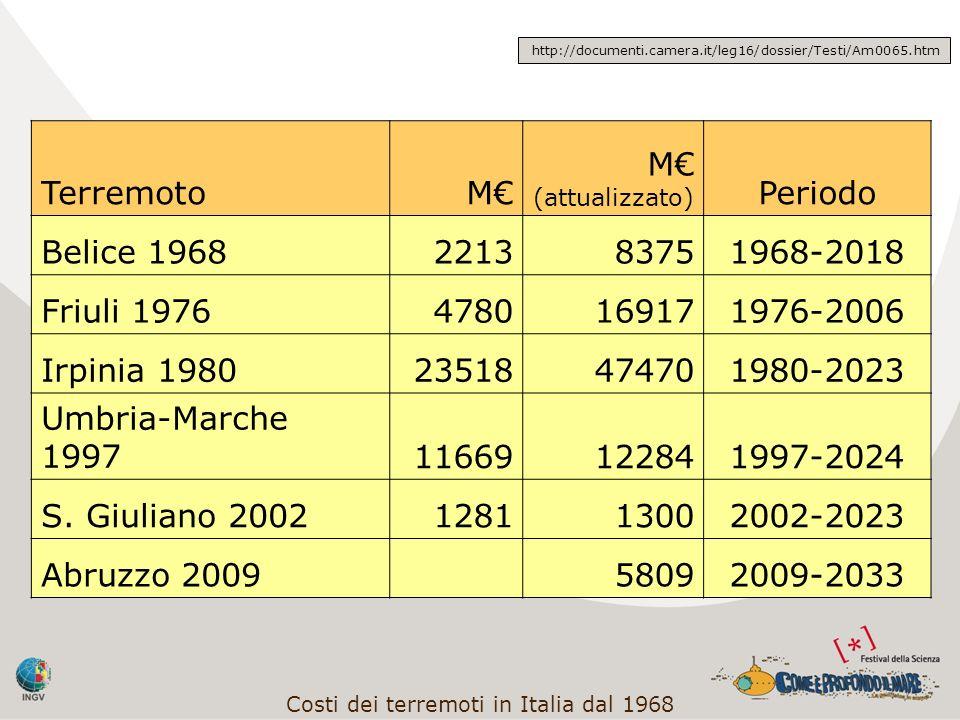 TerremotoM M (attualizzato) Periodo Belice 1968221383751968-2018 Friuli 19764780169171976-2006 Irpinia 198023518474701980-2023 Umbria-Marche 199711669