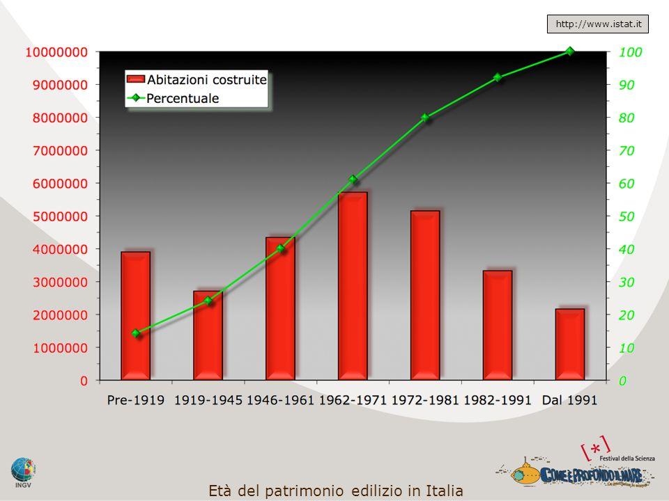 Età del patrimonio edilizio in Italia http://www.istat.it