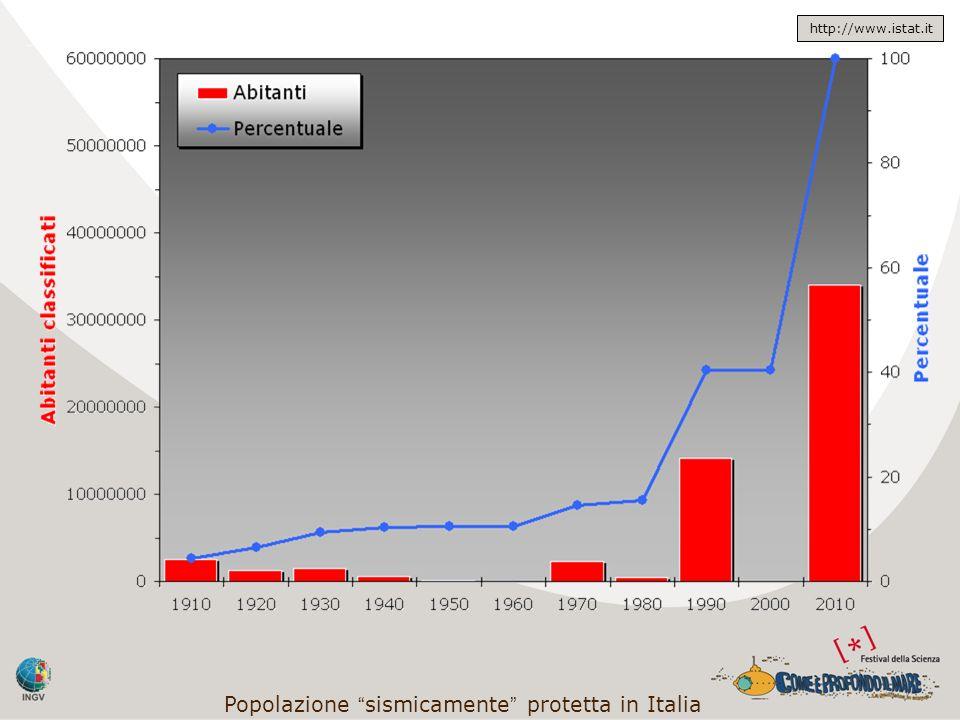Popolazione sismicamente protetta in Italia http://www.istat.it