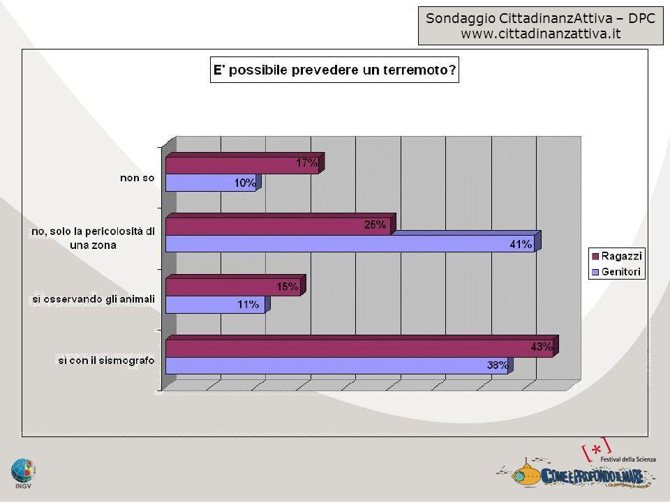 Sondaggio CittadinanzAttiva – DPC www.cittadinanzattiva.it