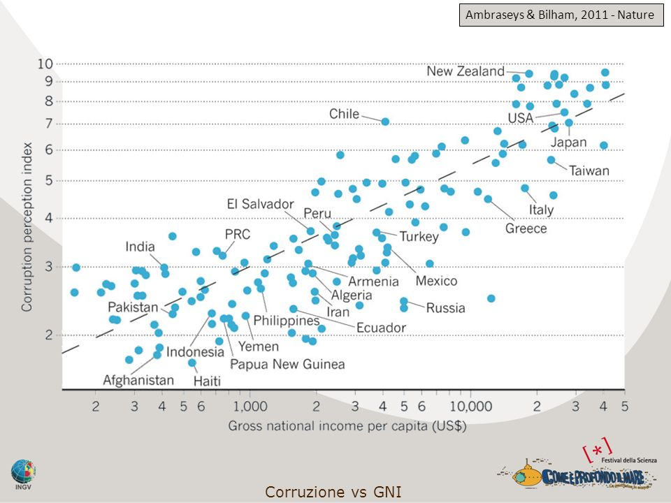 Corruzione vs GNI Ambraseys & Bilham, 2011 - Nature
