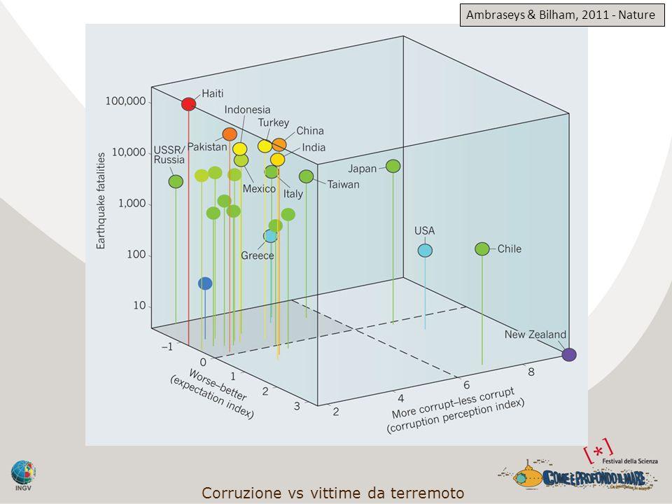 Corruzione vs vittime da terremoto Ambraseys & Bilham, 2011 - Nature