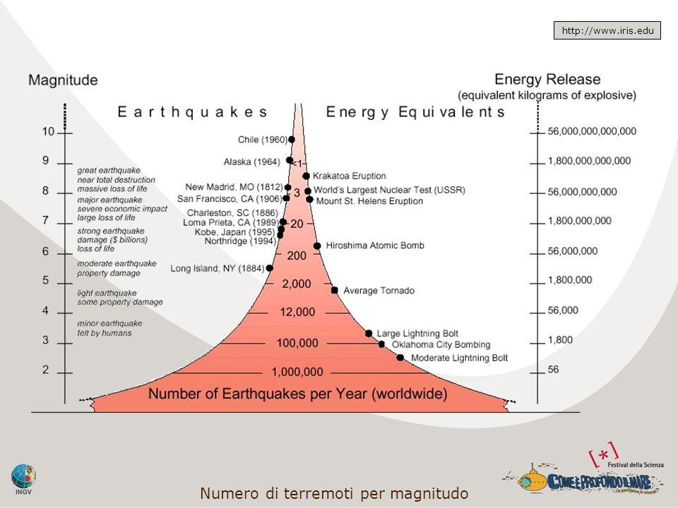 Numero di terremoti per magnitudo http://www.iris.edu
