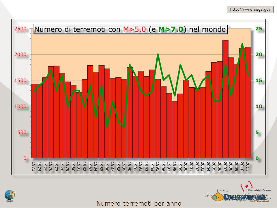 Numero terremoti per anno http://www.usgs.gov