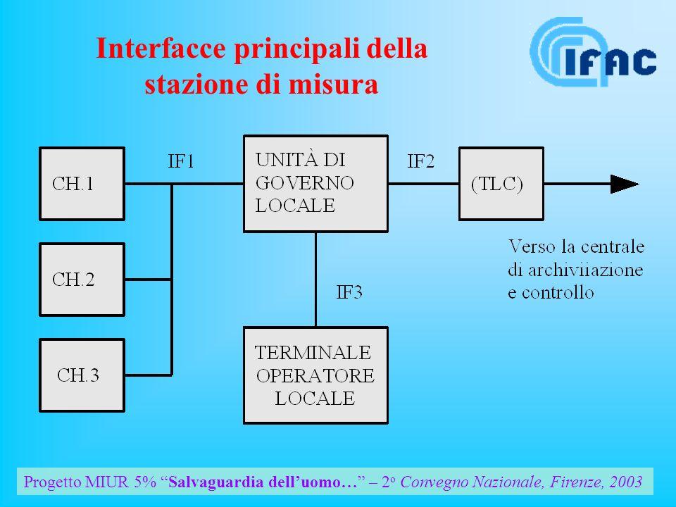 Progetto MIUR 5% Salvaguardia delluomo… – 2 o Convegno Nazionale, Firenze, 2003 Interfacce principali della stazione di misura