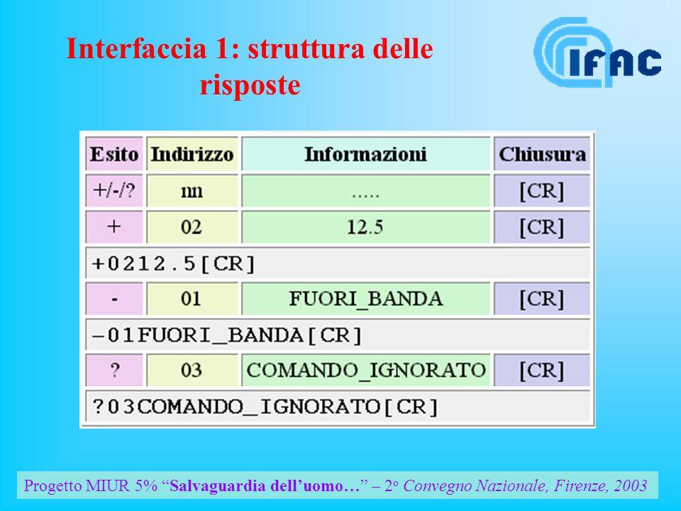 Progetto MIUR 5% Salvaguardia delluomo… – 2 o Convegno Nazionale, Firenze, 2003 Interfaccia 1: struttura delle risposte