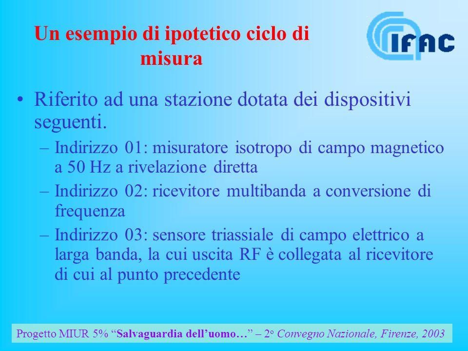 Progetto MIUR 5% Salvaguardia delluomo… – 2 o Convegno Nazionale, Firenze, 2003 Un esempio di ipotetico ciclo di misura Riferito ad una stazione dotata dei dispositivi seguenti.