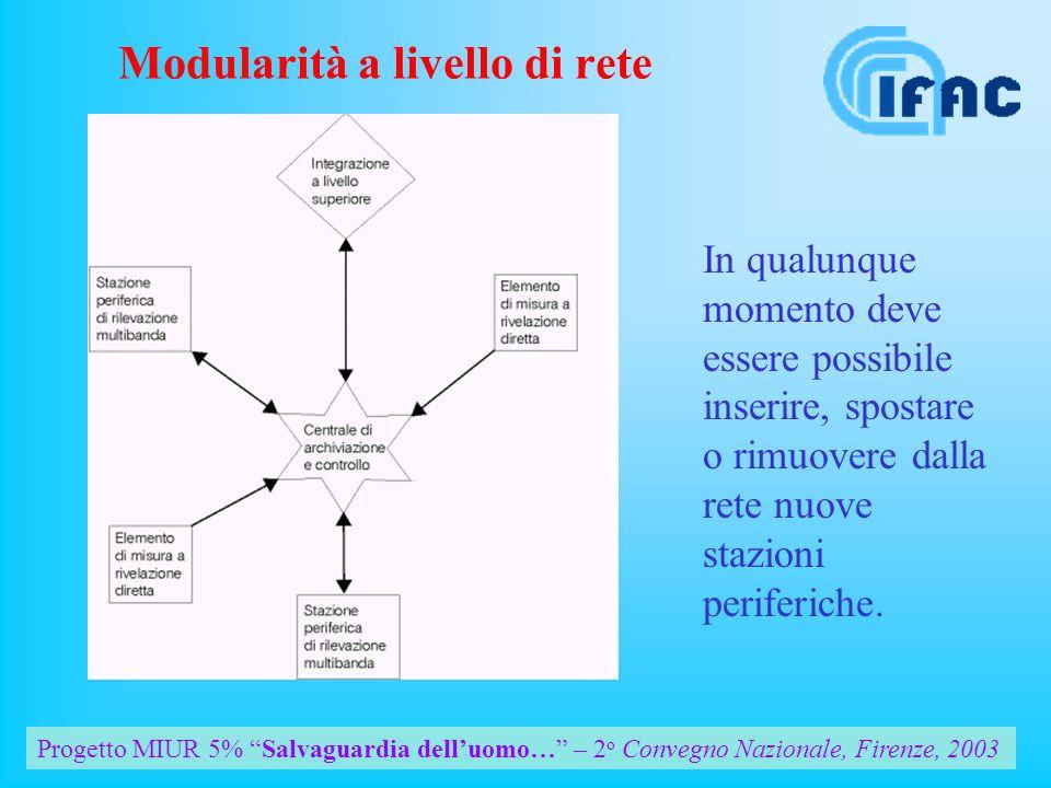 Progetto MIUR 5% Salvaguardia delluomo… – 2 o Convegno Nazionale, Firenze, 2003 Modularità a livello di rete In qualunque momento deve essere possibile inserire, spostare o rimuovere dalla rete nuove stazioni periferiche.
