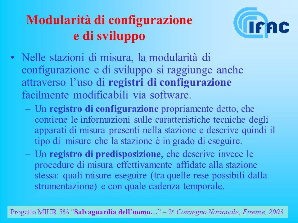 Progetto MIUR 5% Salvaguardia delluomo… – 2 o Convegno Nazionale, Firenze, 2003 Un esempio di ipotetico ciclo di misura