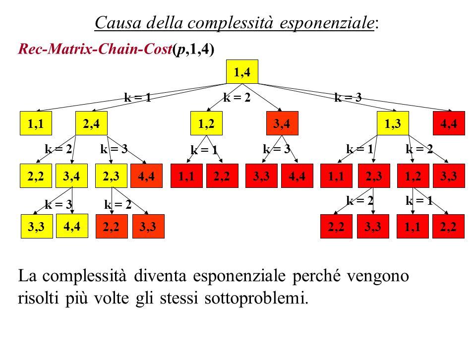 1,4 2,2 1,12,43,42,31,21,33,34,42,23,34,4 1,12,2 3,4 1,13,3 4,4 Causa della complessità esponenziale: La complessità diventa esponenziale perché vengo