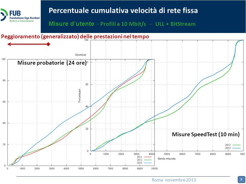 3 Roma novembre 2013 Percentuale cumulativa velocità di rete fissa Misure dutente Profili a 10 Mbit/s ULL + BitStream Misure probatorie (24 ore) Misure SpeedTest (10 min) Peggioramento (generalizzato) delle prestazioni nel tempo
