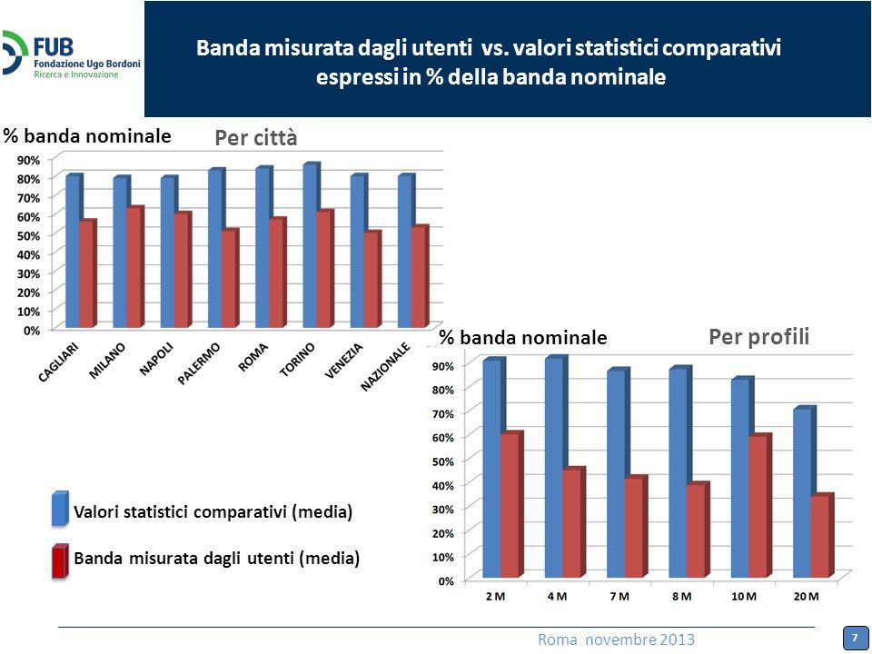 7 Roma novembre 2013 Per città Per profili Banda misurata dagli utenti vs.