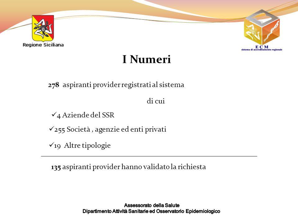 278 aspiranti provider registrati al sistema I Numeri 135 aspiranti provider hanno validato la richiesta 4 Aziende del SSR di cui 255 Società, agenzie ed enti privati 19 Altre tipologie