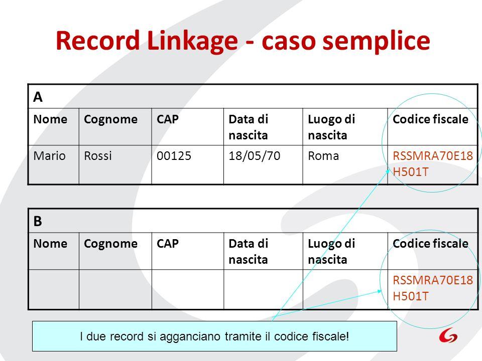 Record Linkage - caso semplice A NomeCognomeCAPData di nascita Luogo di nascita Codice fiscale MarioRossi0012518/05/70RomaRSSMRA70E18 H501T B NomeCogn
