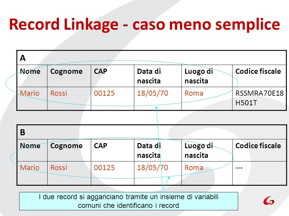Record Linkage - caso meno semplice A NomeCognomeCAPData di nascita Luogo di nascita Codice fiscale MarioRossi0012518/05/70RomaRSSMRA70E18 H501T B Nom