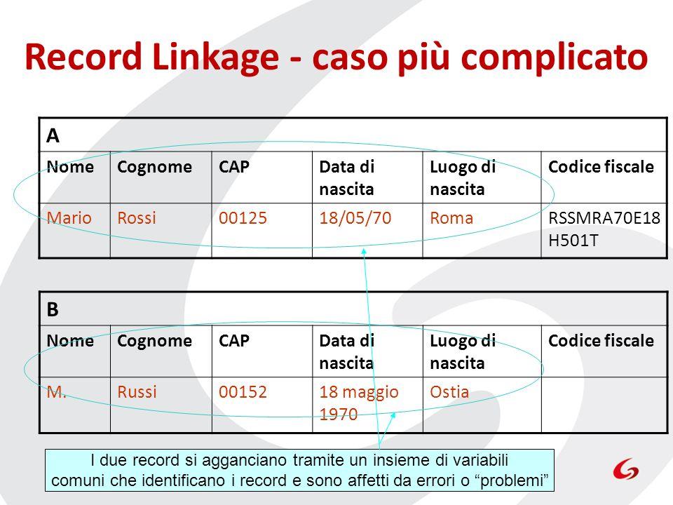 Record Linkage - caso più complicato A NomeCognomeCAPData di nascita Luogo di nascita Codice fiscale MarioRossi0012518/05/70RomaRSSMRA70E18 H501T B No