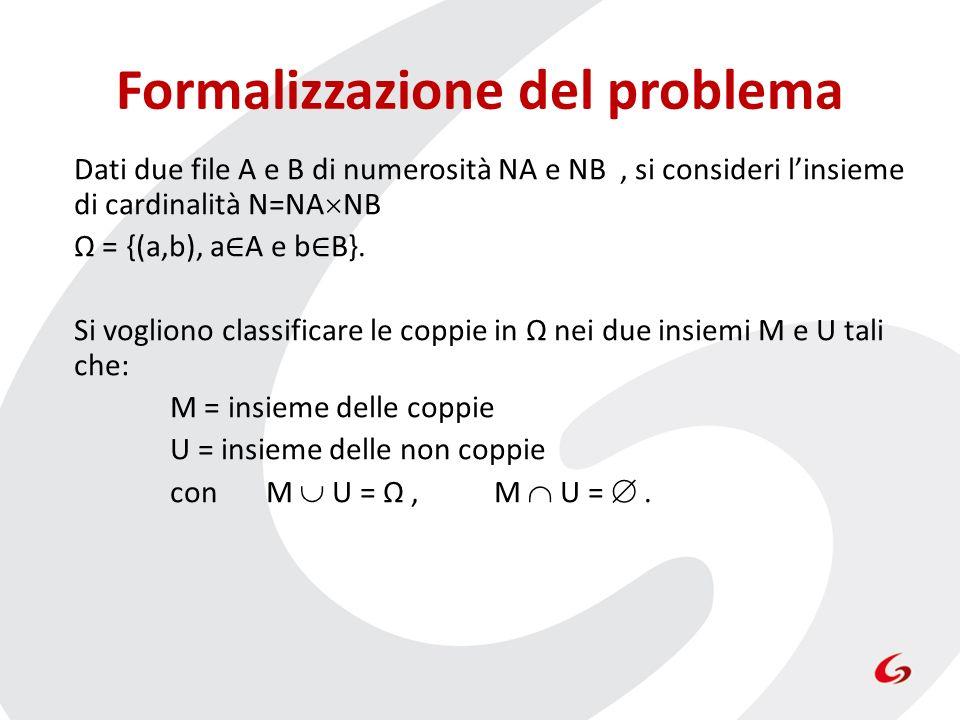 Dati due file A e B di numerosità NA e NB, si consideri linsieme di cardinalità N=NA NB Ω = {(a,b), a A e b B}. Si vogliono classificare le coppie in