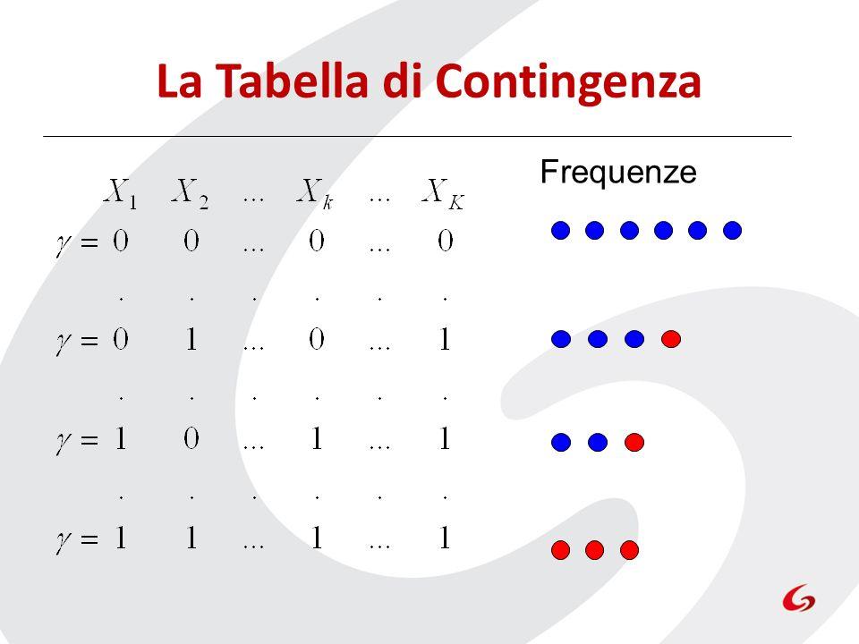 Frequenze La Tabella di Contingenza