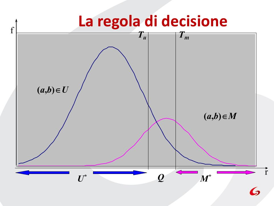(a,b) M (a,b) U f r Q U*U* M*M* TmTm La regola di decisione TuTu