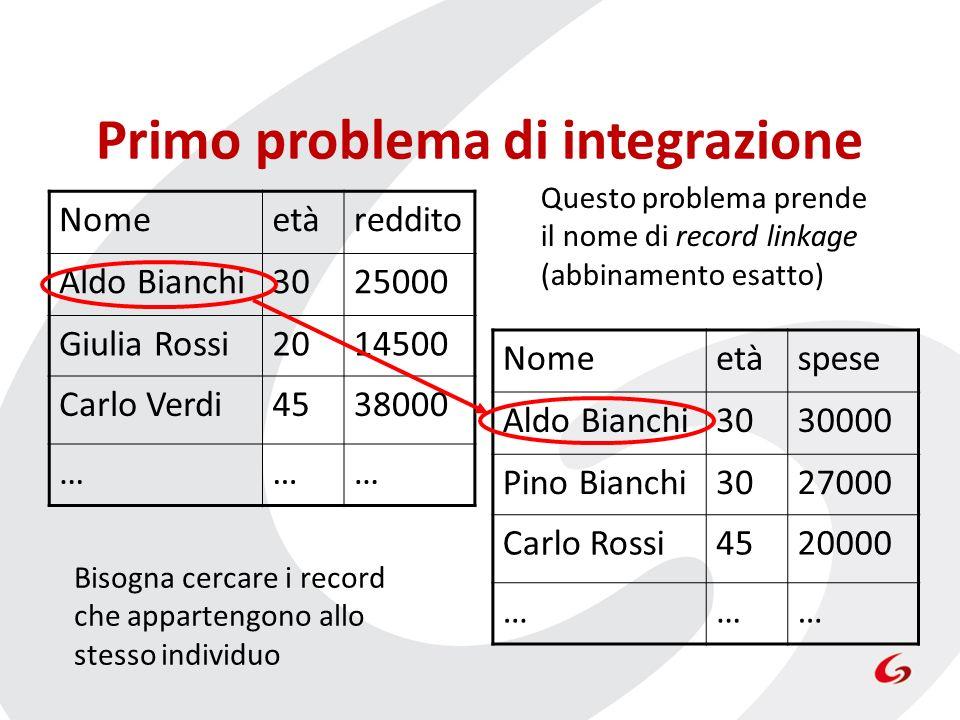 Primo problema di integrazione Nomeetàreddito Aldo Bianchi3025000 Giulia Rossi2014500 Carlo Verdi4538000 ……… Nomeetàspese Aldo Bianchi3030000 Pino Bia