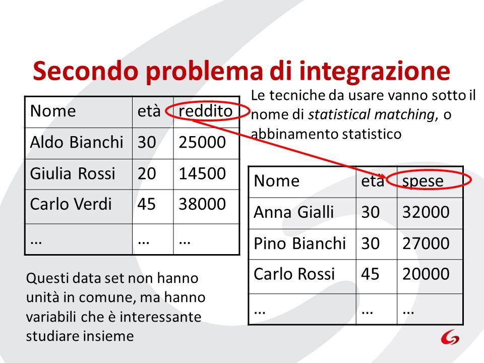 Secondo problema di integrazione Nomeetàreddito Aldo Bianchi3025000 Giulia Rossi2014500 Carlo Verdi4538000 ……… Nomeetàspese Anna Gialli3032000 Pino Bi