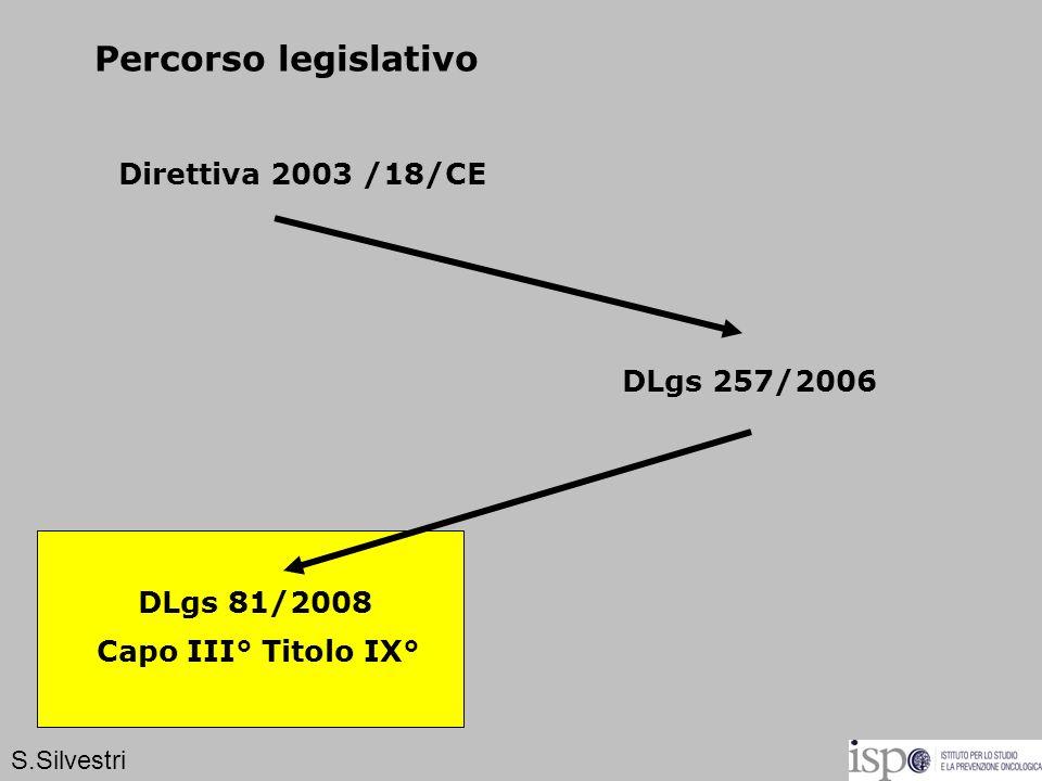 Percorso legislativo Direttiva 2003 /18/CE DLgs 257/2006 Capo III° Titolo IX° DLgs 81/2008 S.Silvestri