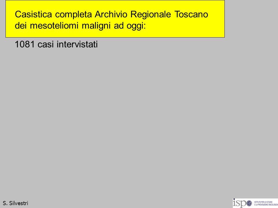 1081 casi intervistati S. Silvestri Casistica completa Archivio Regionale Toscano dei mesoteliomi maligni ad oggi: