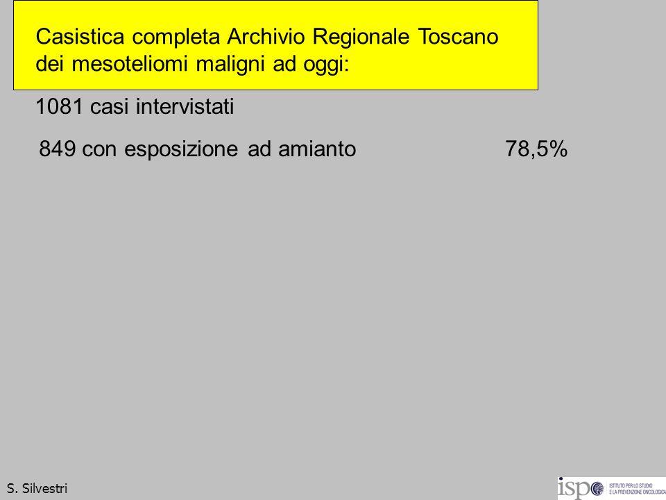 1081 casi intervistati 849 con esposizione ad amianto78,5% S. Silvestri Casistica completa Archivio Regionale Toscano dei mesoteliomi maligni ad oggi: