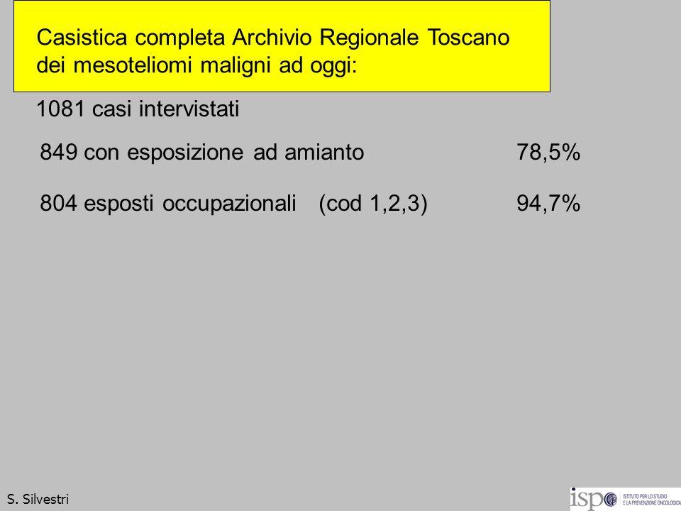 1081 casi intervistati 849 con esposizione ad amianto78,5% 804 esposti occupazionali (cod 1,2,3) 94,7% S. Silvestri Casistica completa Archivio Region