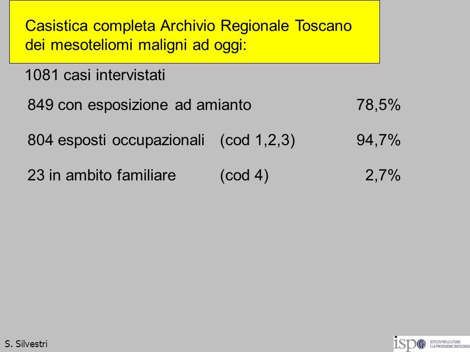 1081 casi intervistati 849 con esposizione ad amianto78,5% 804 esposti occupazionali (cod 1,2,3) 94,7% 23 in ambito familiare (cod 4) 2,7% S. Silvestr