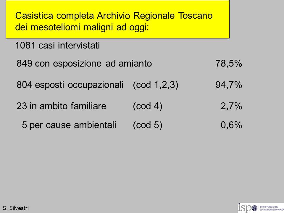 1081 casi intervistati 849 con esposizione ad amianto78,5% 804 esposti occupazionali (cod 1,2,3) 94,7% 23 in ambito familiare (cod 4) 2,7% 5 per cause