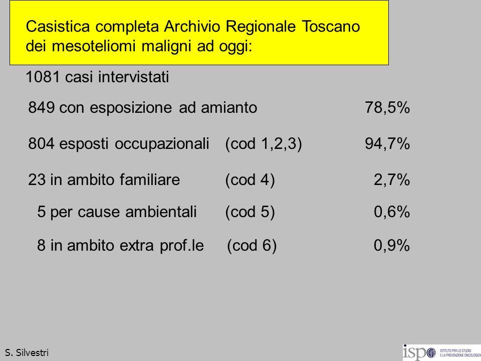 1081 casi intervistati 849 con esposizione ad amianto78,5% 8 in ambito extra prof.le (cod 6)0,9% 804 esposti occupazionali (cod 1,2,3) 94,7% 23 in amb