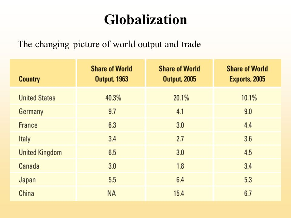 Globalization The changing picture of world output and trade