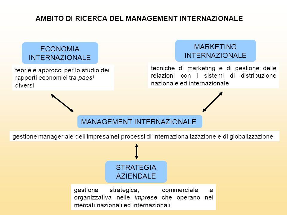AMBITO DI RICERCA DEL MANAGEMENT INTERNAZIONALE ECONOMIA INTERNAZIONALE MARKETING INTERNAZIONALE tecniche di marketing e di gestione delle relazioni c
