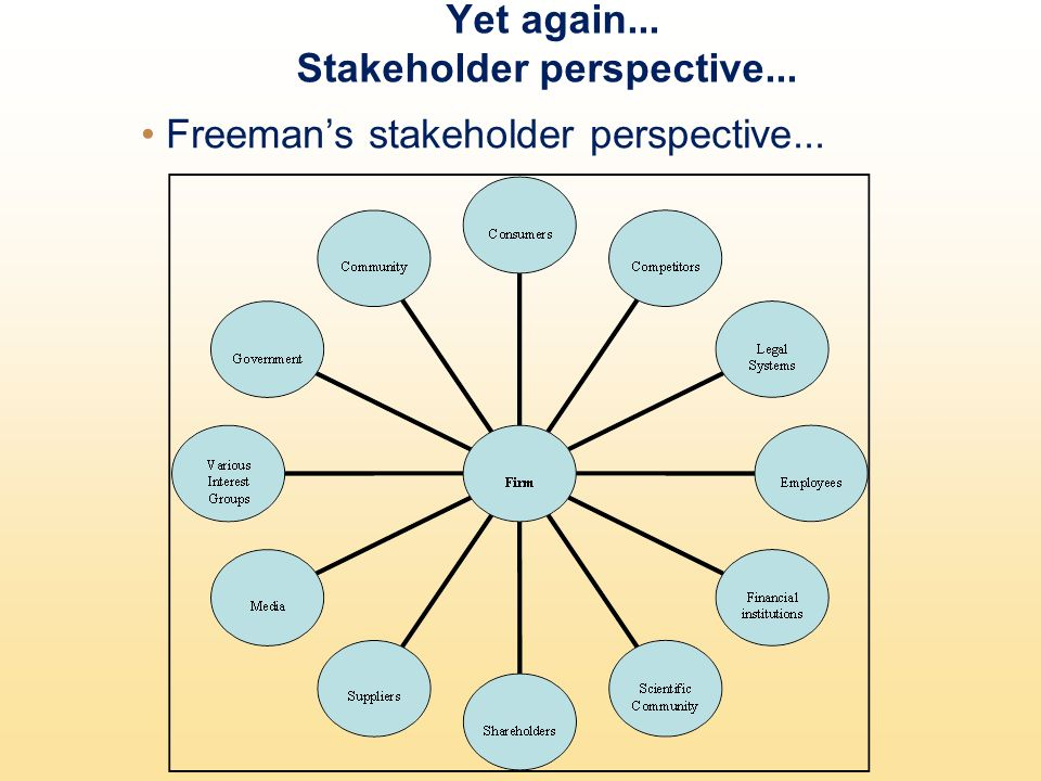 Yet again... Stakeholder perspective... Freemans stakeholder perspective...